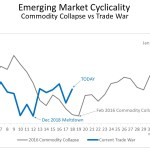 Emerging Market Cyclicality