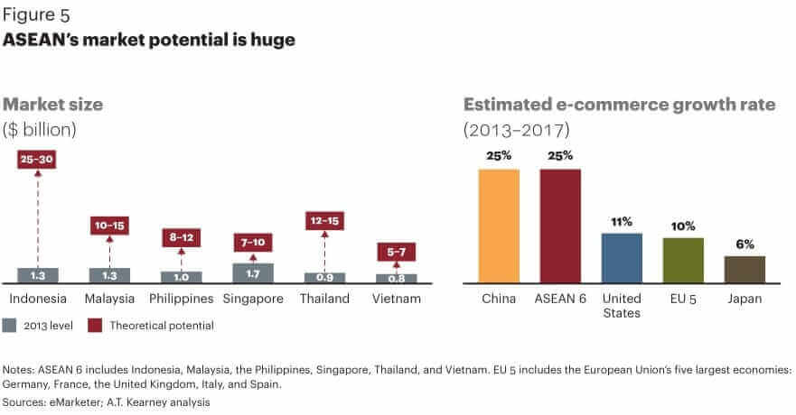 ASEAN-Ecommerce