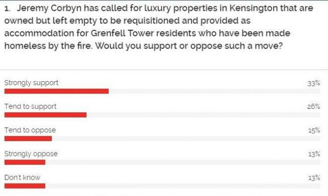 Poll on Corbyn's Grenfell Tower proposal
