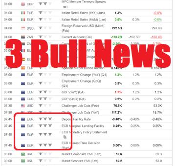 Forex Trading 3 Bull News