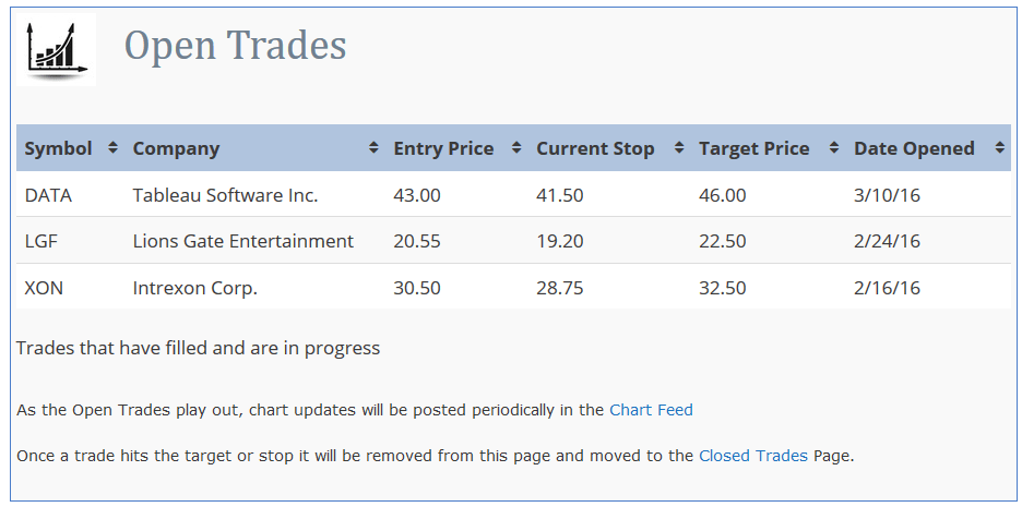 open swing trades example
