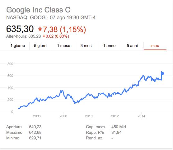 quotazioni azioni google