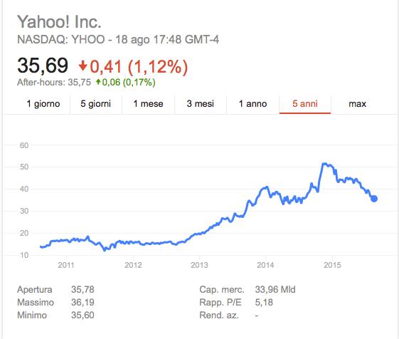 risparmia fino al 60% personalizzate data di rilascio Azioni Yahoo! (Altaba): prezzo, dividendo e quotazione in ...