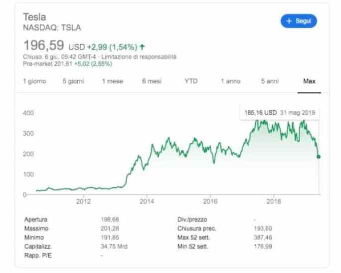 Andamento Azioni Tesla TSLA