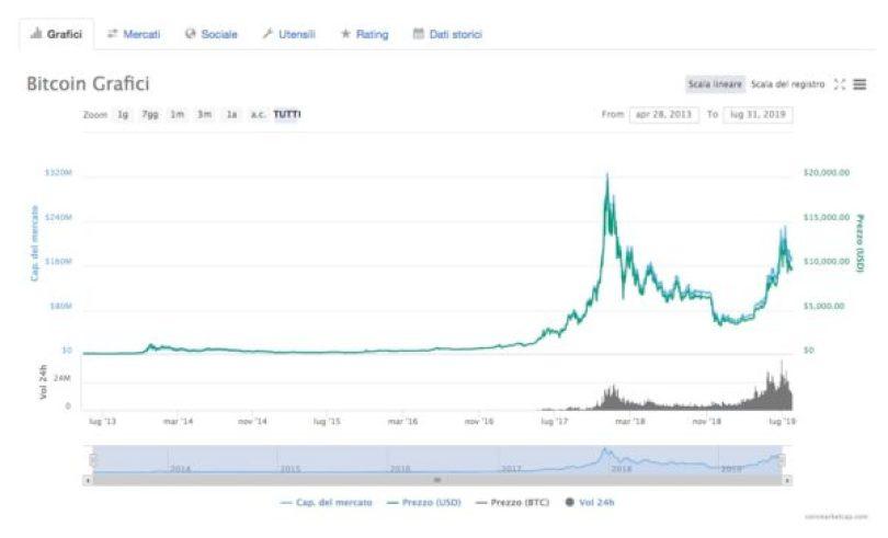 Bitcoin Andamento Prezzo 2013-2019