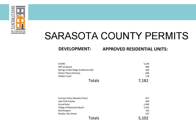 Sarasota County Permits