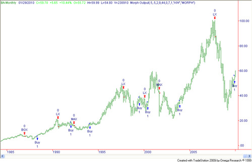 Boeing stocks 1985-2005 - Trading Systems