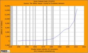 Gross federal debt
