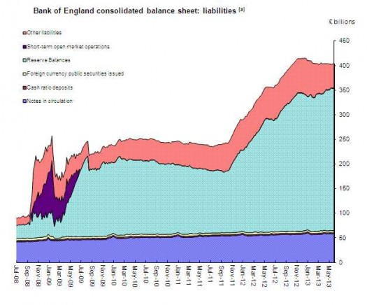 Bank of England Balance Sheet