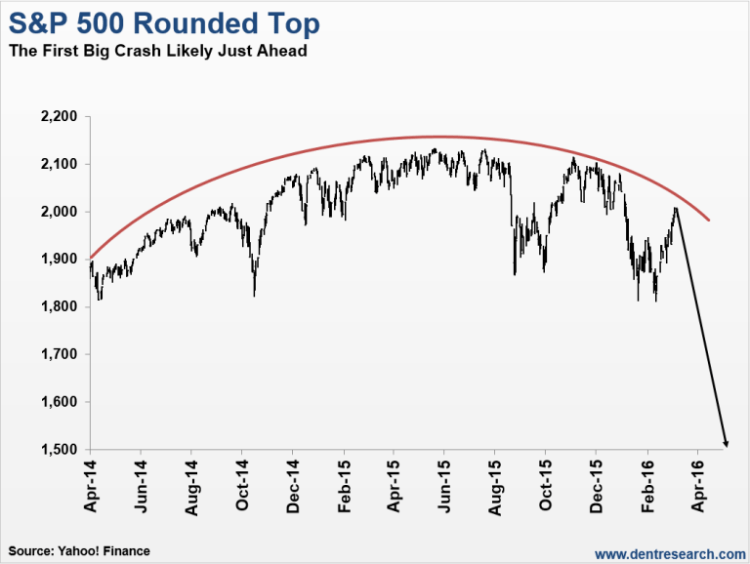 S&P 500 Rounded Top - Greatest crash