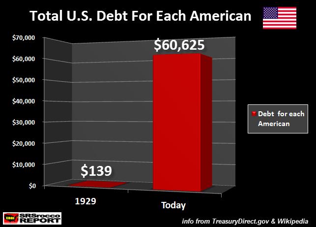 Total US Debt For Each American