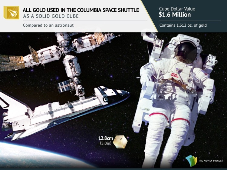 Gold cubes for Visualizing Gold's Value And Rarity - Space Shuttle