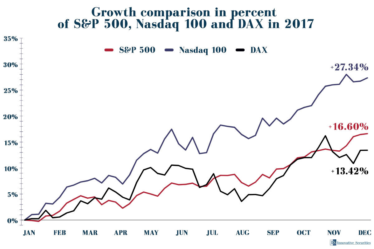 Measuring in USD, American stock indices beat their European counterparts.
