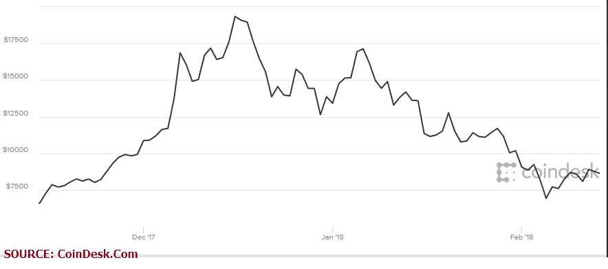 Bitcoin tax - price graph