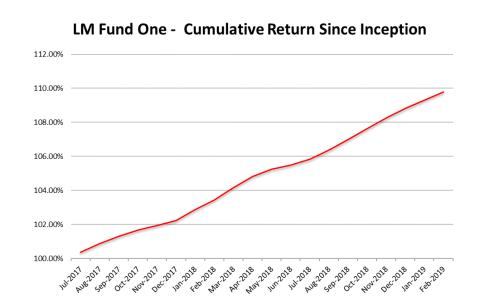 Cayman Island Funds