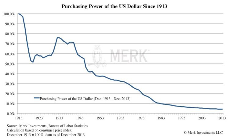 The US dollar has lost 95% of its value