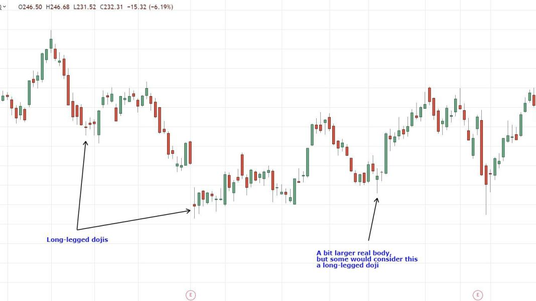 Long-Legged Doji Definition and Example