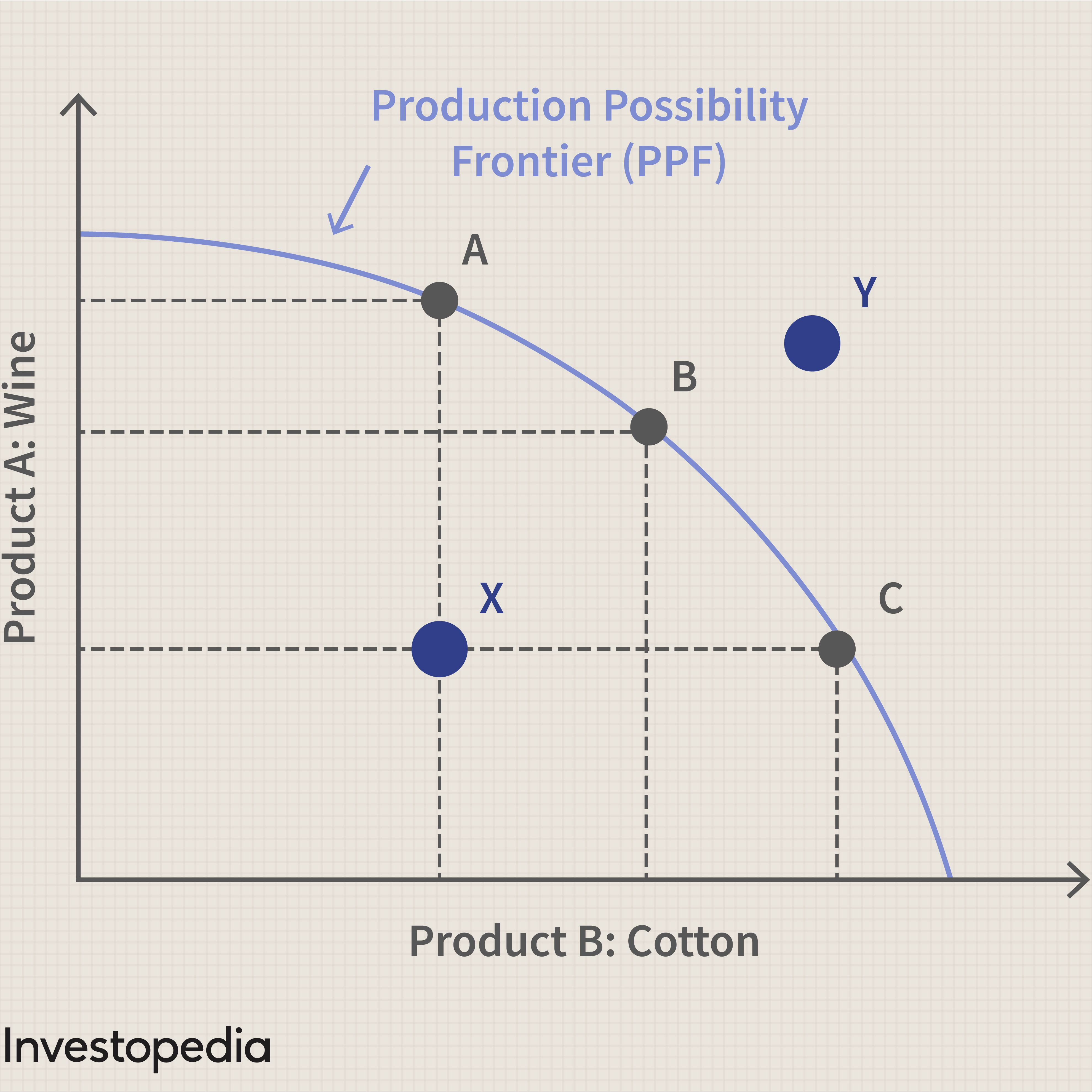 For A Self Sufficient Producer The Production