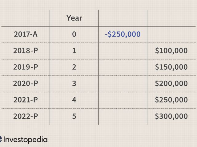 Formula for Calculating Net Present Value (NPV) in Excel