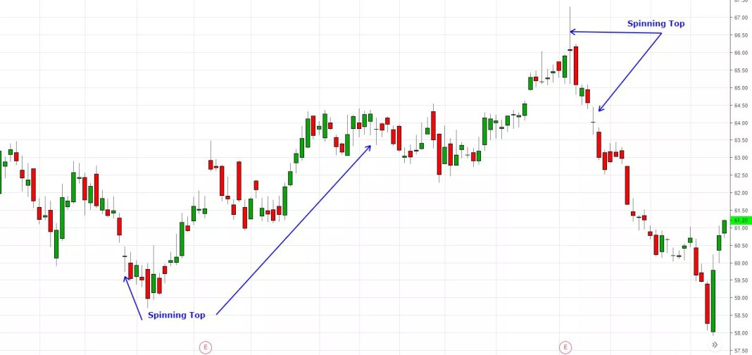Spinning top candlestick examples on price chart