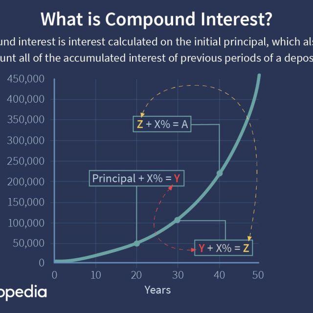 Compound Interest Definition, Formula, & Calculation