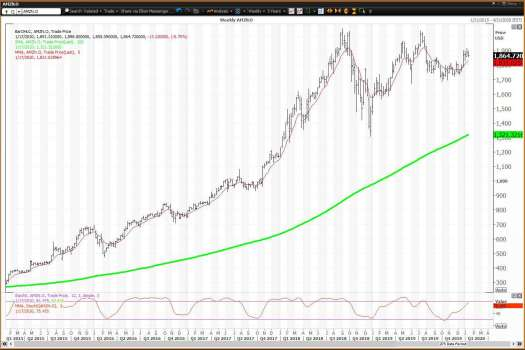 Key Levels for Amazon Stock in the First Half of 2020
