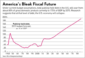 Ameriaca's Bleak Fiscal Future