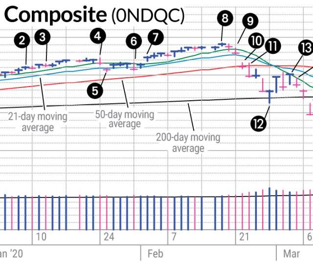 Coronavirus Stock Market Crash The Warnings Investors Business
