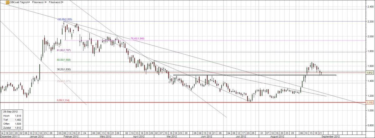 Aktie Commerzbank Chart mit Fibo