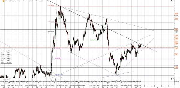 Commerzbank Chart mit Fibo und Trends