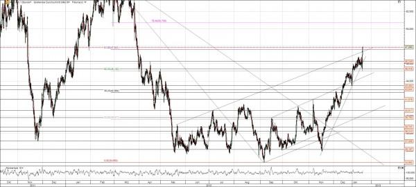 Hochtief Aktie Chart Ausbruch