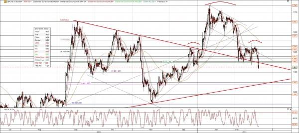 Commerzbank Chart 9 Monate