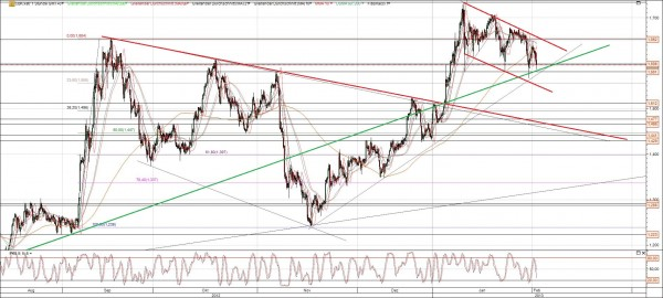 Commerzbank Chart mittelfristig