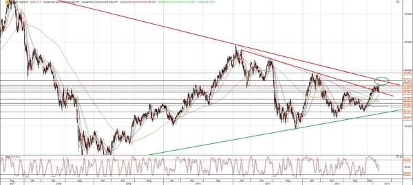 Daimler Chart langfristig