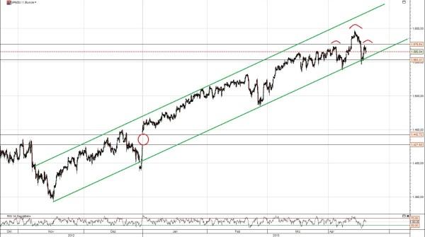 S&P 500 Trendkanal
