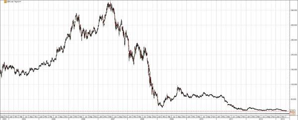 Comerzbank Chart 10 Jahre