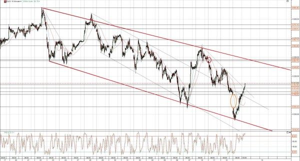 DAX Chart kurzfristig