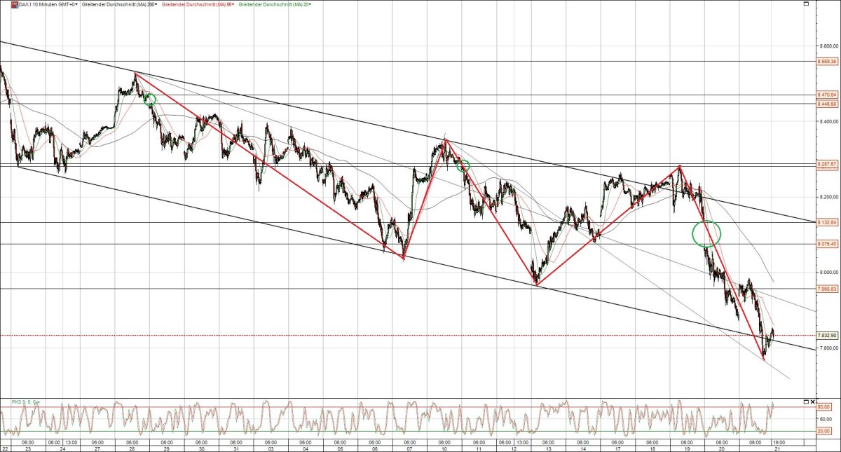 Dax Chart 5 Wellen Korrektur