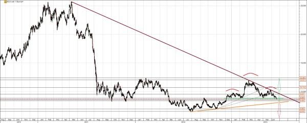 Klöckner Chart langfristig