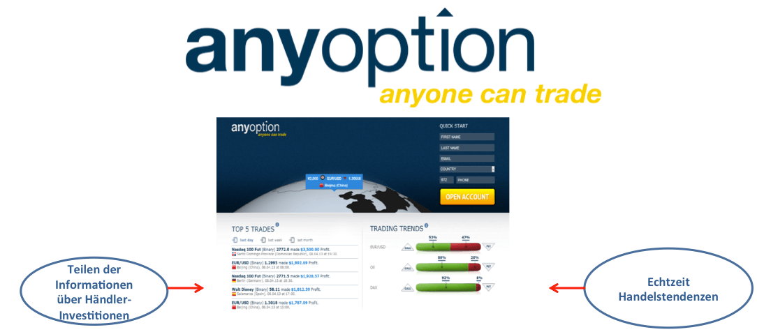 Binäre Optionen Trading Tools bei Anyoption