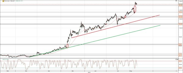 Tesla Aktie Chart mit Gaps