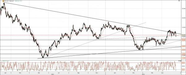 ThyssenKrupp Aktie Chart mit Trend