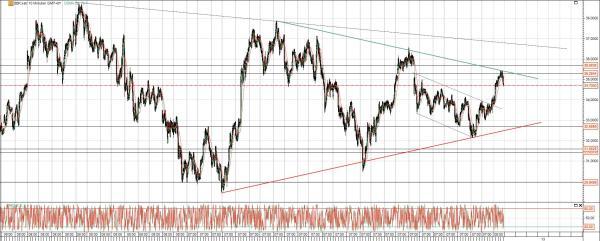 Deutsche Bank Chart mittelfristig
