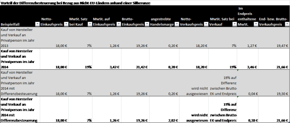 silber-mehrwertsteuer-differenzbesteuerung-zahlenbeispiel