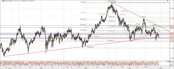 Aurubis Aktie Chart langfristig