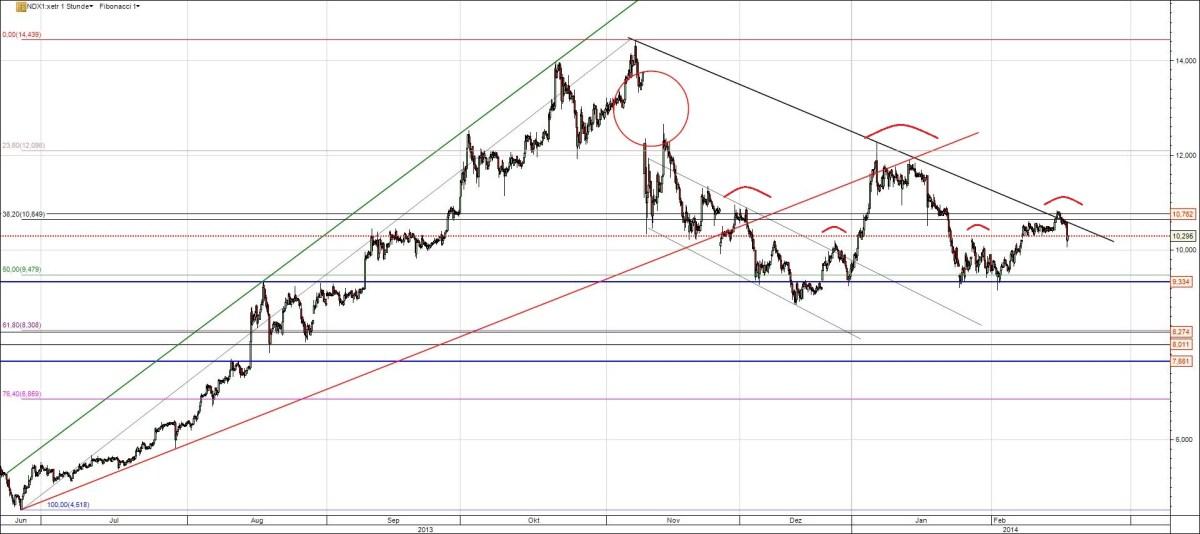 Nordex Aktie Chart Analyse mit Trend und offenem Gap