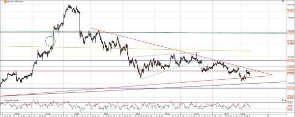 DB Chart kurzfristig
