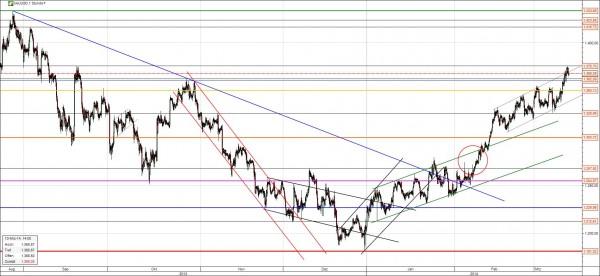 Gold Chart Analyse März 2014