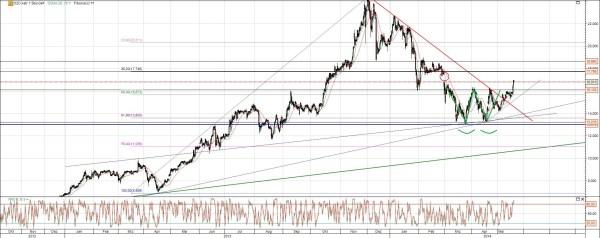 CAT Oil Aktie Chart Analyse