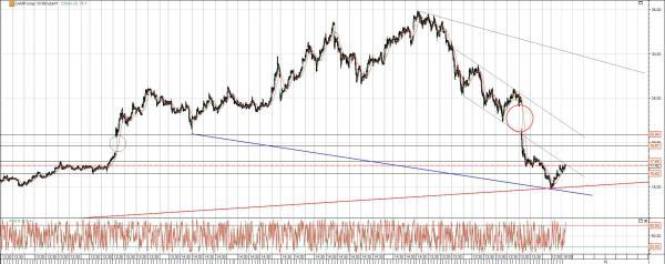 CalAmp Chart Analyse